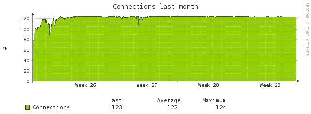 connections month