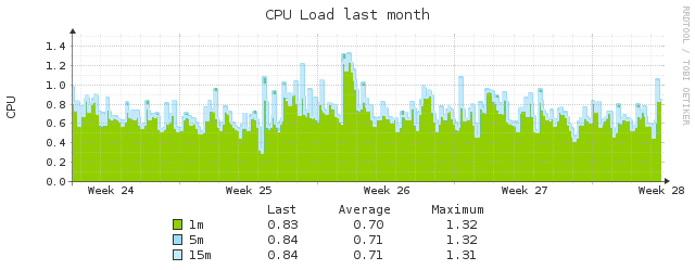 cpu load month